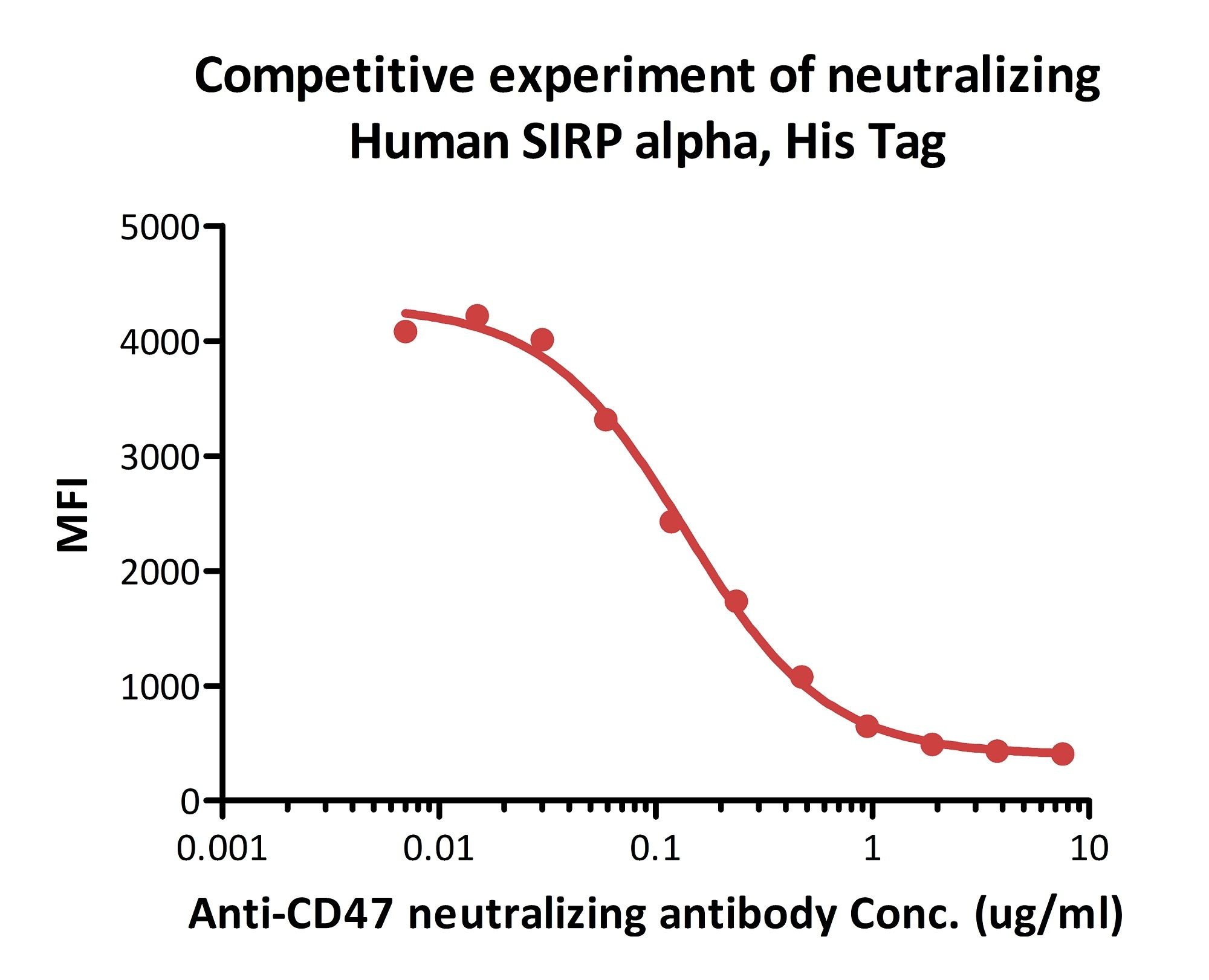Biological activity - Recombinant Human SIRP alpha protein (ab174006)