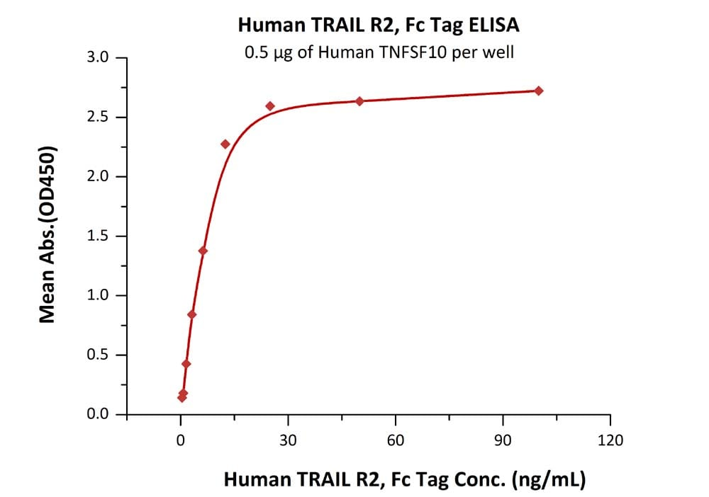 Functional Studies - Recombinant human DR5 protein (Fc Chimera Active) (ab174009)