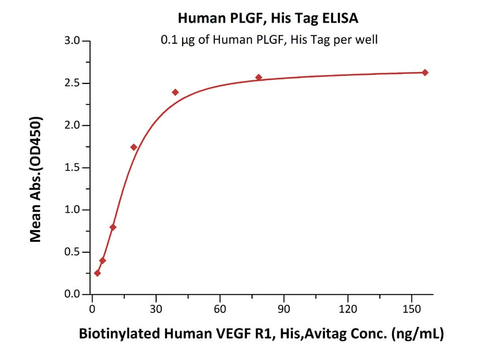 Functional Studies - Recombinant human PLGF protein (Active) (ab174025)