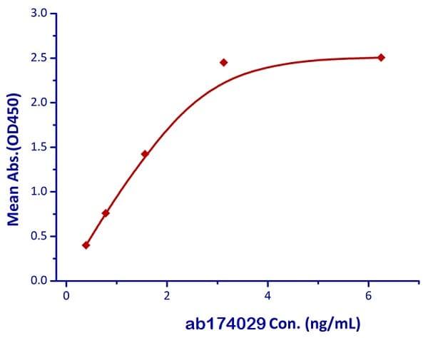 ELISA - Recombinant human CD47 protein (Active) (ab174029)