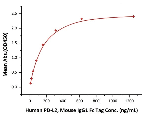 Functional Studies - Recombinant human PD1 protein (ab174035)