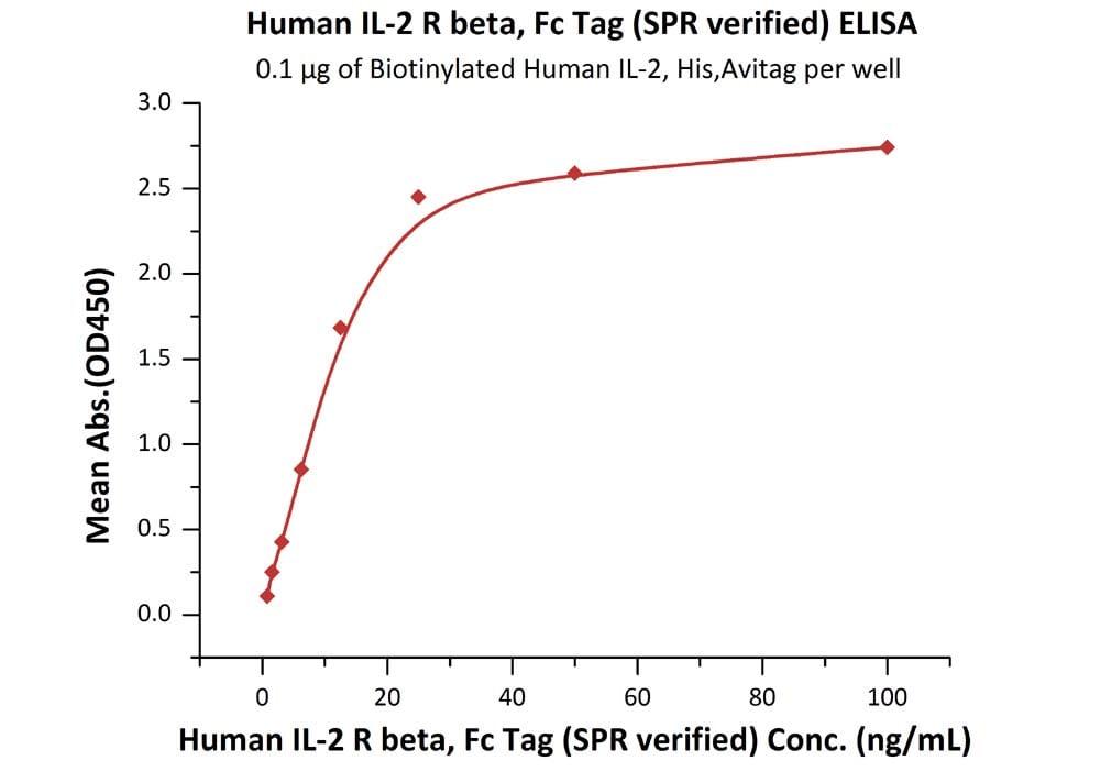 ELISA - Recombinant Human soluble IL2 Receptor beta protein (Fc Chimera) (ab174072)