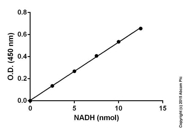 Glycerol-3-Phosphate Dehydrogenase (63PDH) Assay Kit (ab174095)