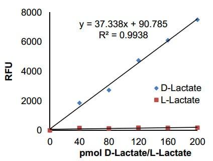 D-Lactate Standard Curve