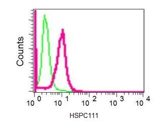 Flow Cytometry - Anti-HSPC111 antibody [EPR11971] (ab174267)