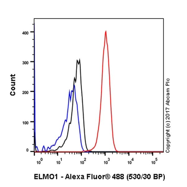 Flow Cytometry - Anti-ELMO1 antibody [EPR12919] (ab174298)