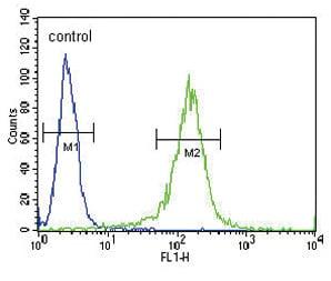 Flow Cytometry - Anti-RDH10 antibody (ab174340)