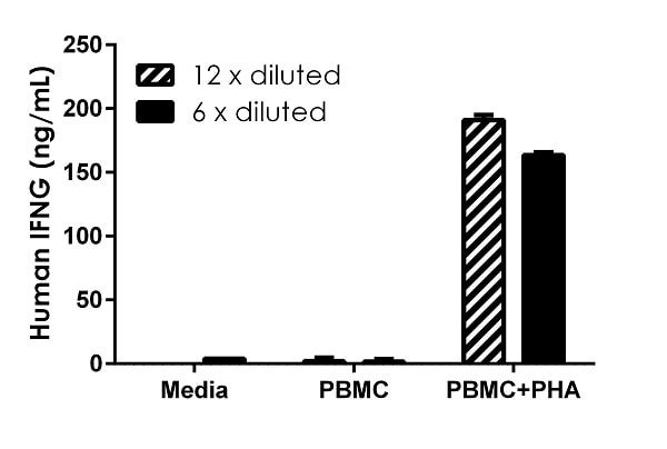 Interpolated concentrations of secreted IFNG in unstimulated and PHA-stimulated Human PBMC.