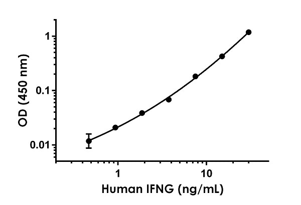 Example IFNG standard curve for serum/plasma samples measurements.