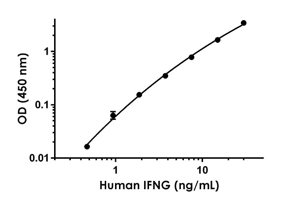 Example IFNG standard curve for cell culture supernatant samples measurements.