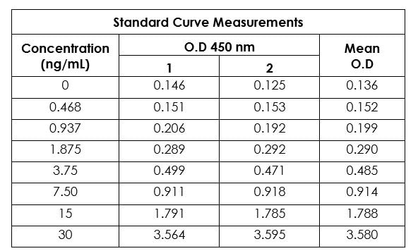 Example of human Interferon-gamma standard curve in Sample Diluent NS (for supernatant samples)