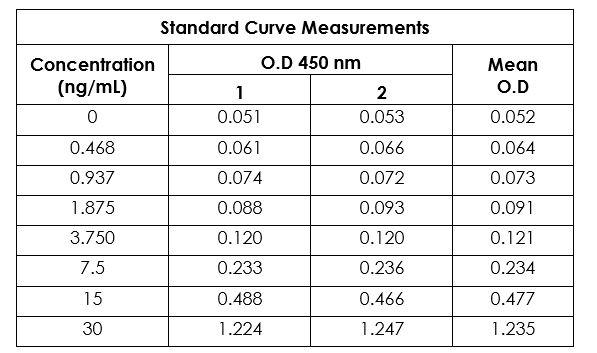 Example of human Interferon-gamma standard curve in Sample Diluent NBP (for serum/plasma samples)