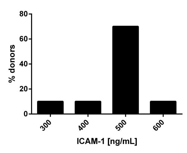 Frequency histogram of ICAM-1 levels in serum of individual normal healthy donors.