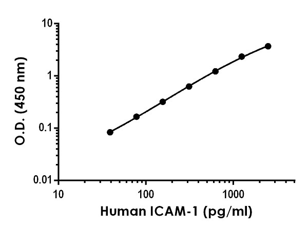 Example ICAM-1 standard curve