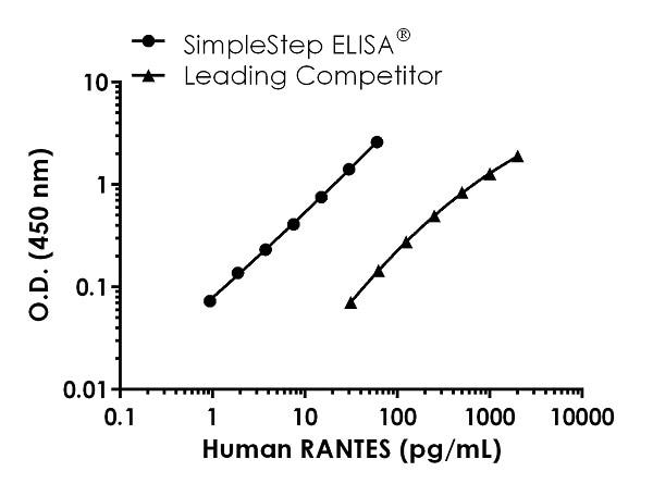 Human RANTES standard curve comparison.