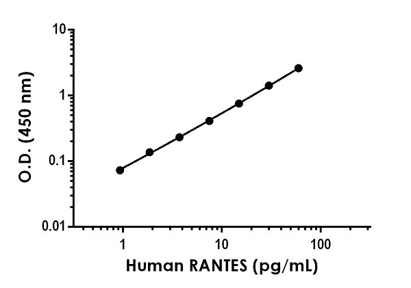 Example of human RANTES standard curve in Sample Diluent NS.