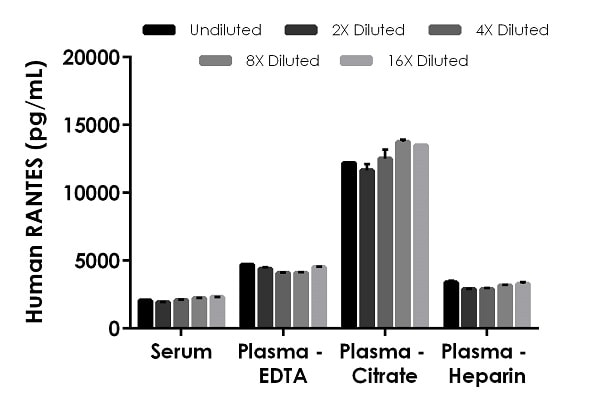 Interpolated concentrations of native RANTES in human serum, and plasma samples.