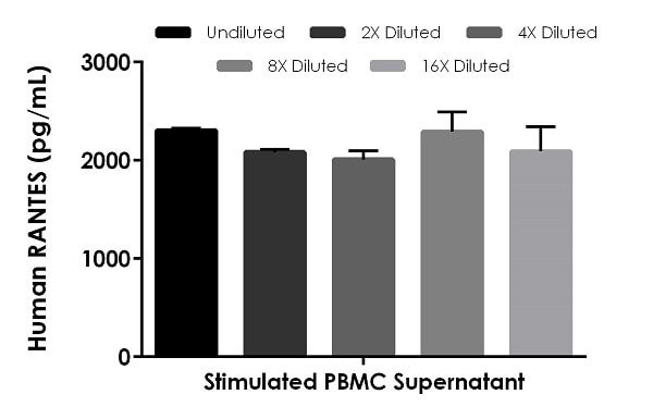 Interpolated concentrations of native RANTES in human PBMC cell culture supernatant stimulated with 1.5% PHA-M for 36 hours.