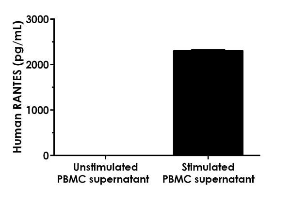 Comparison of PHA-M stimulated versus unstimulated PBMC supernatant.