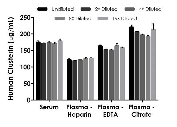 Interpolated concentrations of native Clusterin in human serum and plasma samples.