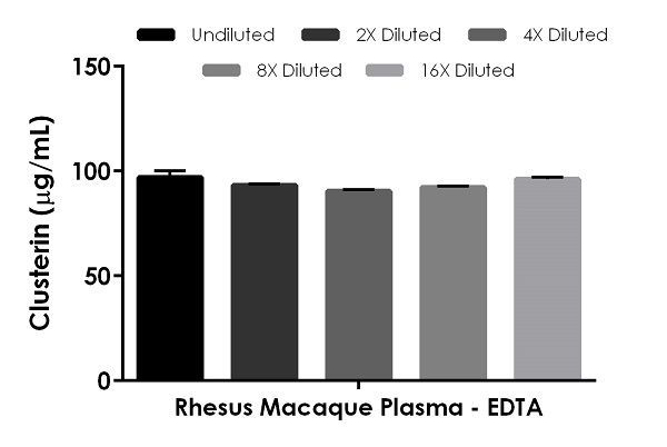 Interpolated concentrations of native Clusterin in Rhesus Macaque plasma (EDTA).