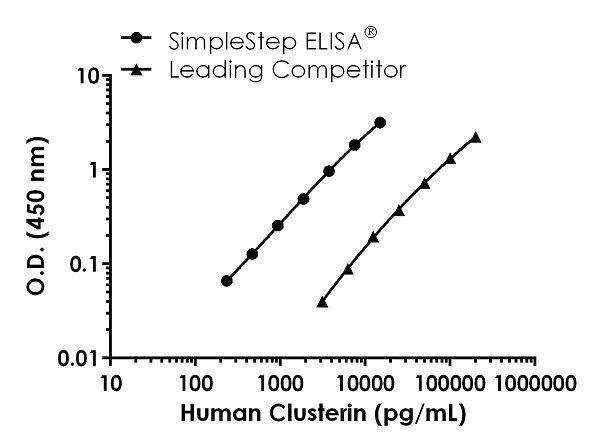 Human Clusterin Competitor Std Curve Comparison