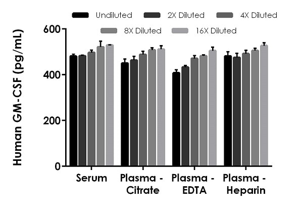 Interpolated concentrations of spike GM-CSF in human serum, and plasma samples.