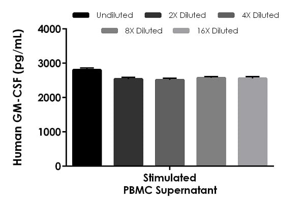 Interpolated concentrations of native GM-CSF in human cell culture supernatant sample.