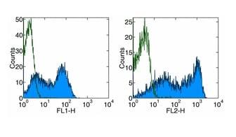 Flow Cytometry - Anti-CD62L antibody [MEL-14] - Low endotoxin, Azide free (ab174597)