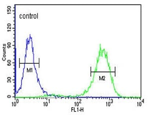 Flow Cytometry - Anti-CTC1 antibody (ab175074)