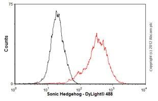 Flow Cytometry - Anti-Sonic Hedgehog antibody [EP1190Y] - BSA and Azide free (ab175180)