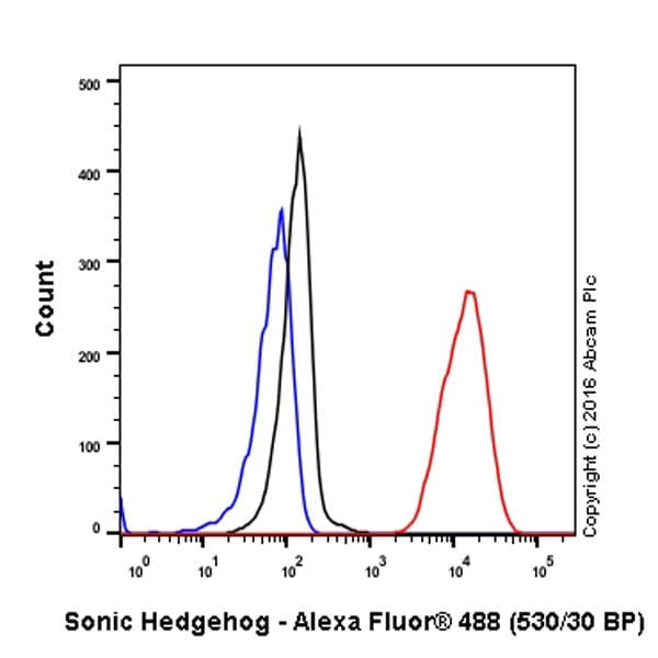 Flow Cytometry - Anti-Sonic Hedgehog antibody [EP1190Y] - BSA and Azide free (ab175180)