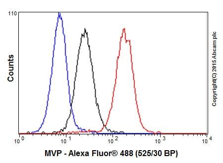 Flow Cytometry - Anti-MVP antibody [EPR13227(B)] (ab175239)