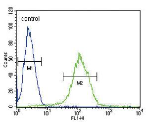 Flow Cytometry - Anti-CFHR5 antibody (ab175254)