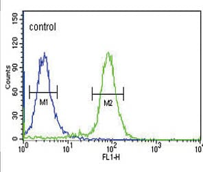 Flow Cytometry - Anti-GPVI antibody - Conformation-Specific (ab175276)
