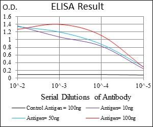 ELISA - Anti-ABCG5 antibody [1B5E10] (ab175421)