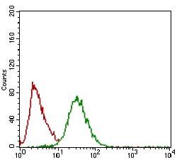 Flow Cytometry - Anti-Twist antibody [10E4E6] (ab175430)