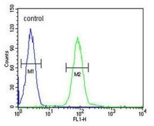 Flow Cytometry - Anti-PGAP2 antibody - C-terminal (ab175493)