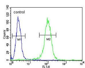 Flow Cytometry - Anti-SHARP1 antibody - N-terminal (ab175544)