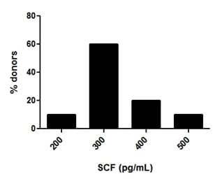 Frequency histogram of SCF levels in serum of individual normal healthy donors.
