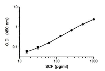 Example of SCF standard curve in 100% cell culture media.