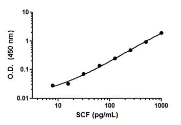 Example of SCF standard curve in Sample Diluent 50BP.