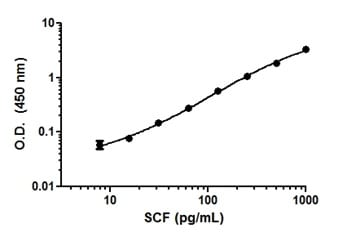 Example of SCF standard curve in Sample Diluent NS.