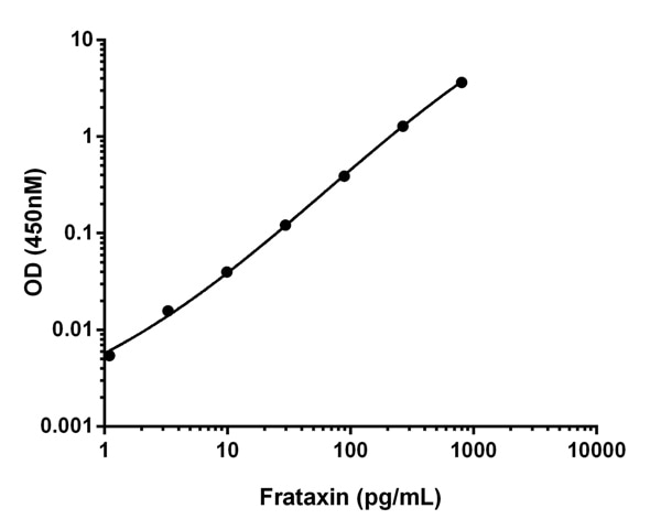 Example of Frataxin standard curve