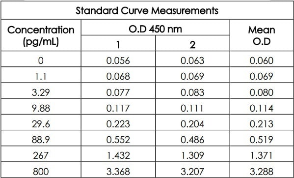 Raw data value for example of frataxin standard curve