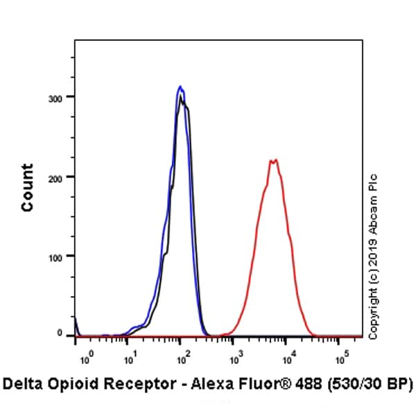 Flow Cytometry - Anti-Delta Opioid Receptor antibody [EPR5029(2)] (ab176324)