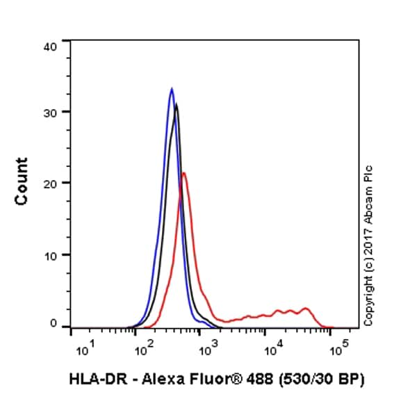 Flow Cytometry - Anti-HLA-DR antibody [TAL 1B5] - BSA and Azide free (ab176408)