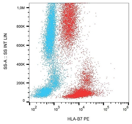 Flow Cytometry - Anti-CD103 antibody [Ber-ACT8], prediluted (Allophycocyanin) (ab176500)
