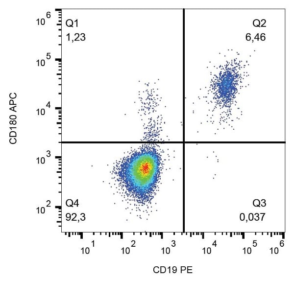 Flow Cytometry - APC Anti-RP105 antibody [G28-8], prediluted (ab176516)