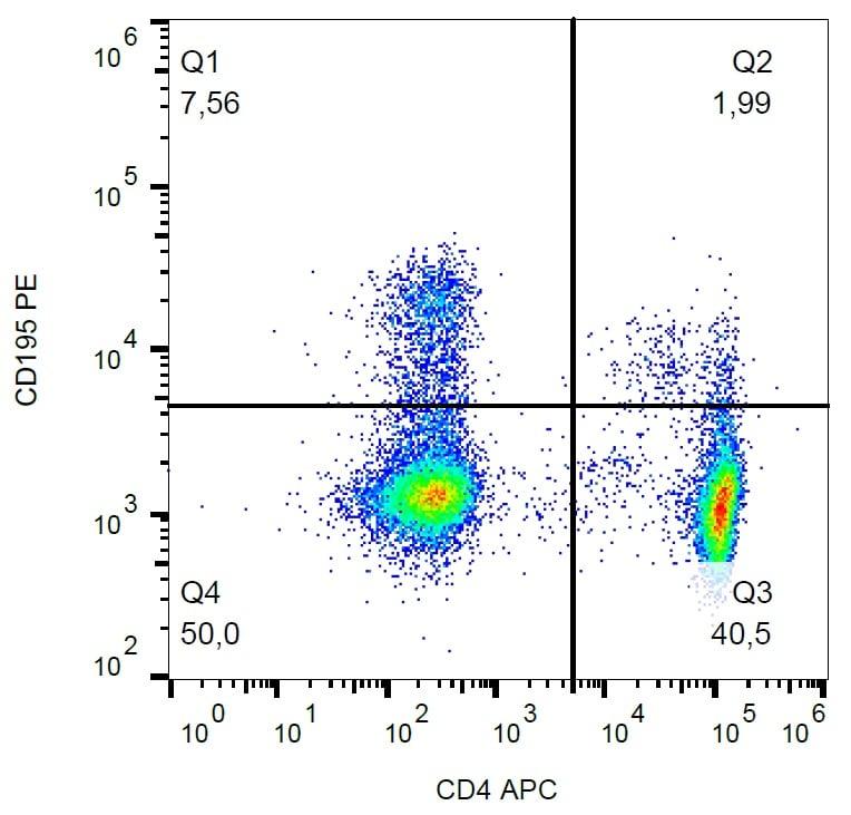 Flow Cytometry - PE Anti-CCR5 antibody [T218] - N-terminal (ab176551)